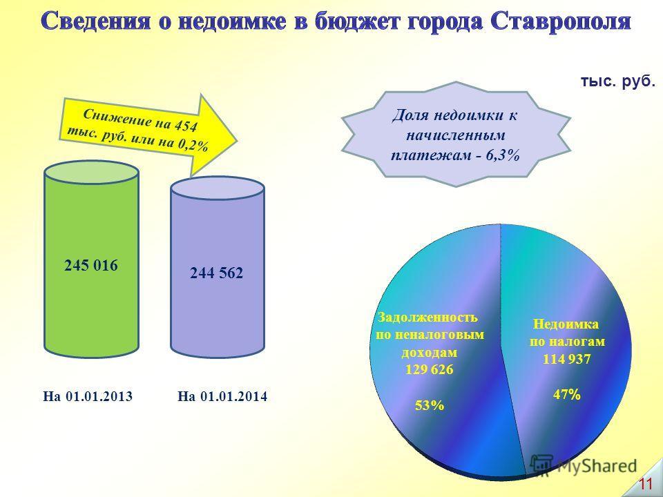На 01.01.2013На 01.01.2014 Доля недоимки к начисленным платежам - 6,3% тыс. руб. Снижение на 454 тыс. руб. или на 0,2% 11
