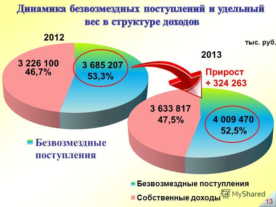2013 Прирост + 324 263 1313
