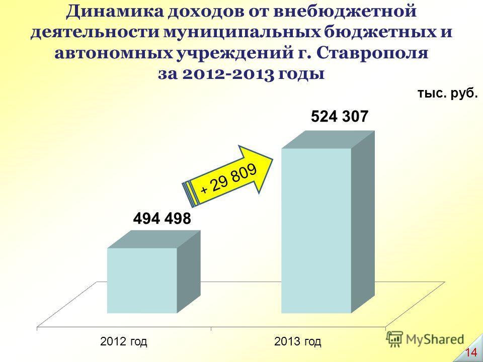 Динамика доходов от внебюджетной деятельности муниципальных бюджетных и автономных учреждений г. Ставрополя за 2012-2013 годы тыс. руб. + 29 809 1414