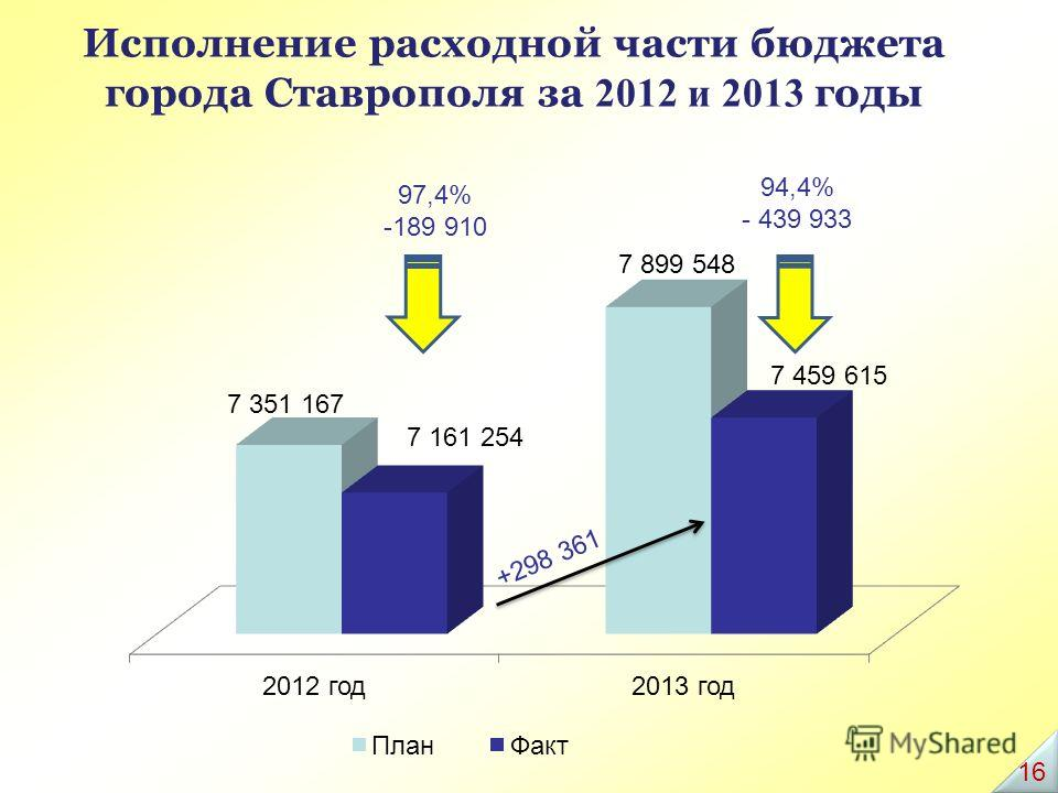 Исполнение расходной части бюджета города Ставрополя за 2012 и 2013 годы 97,4% -189 910 94,4% - 439 933 16