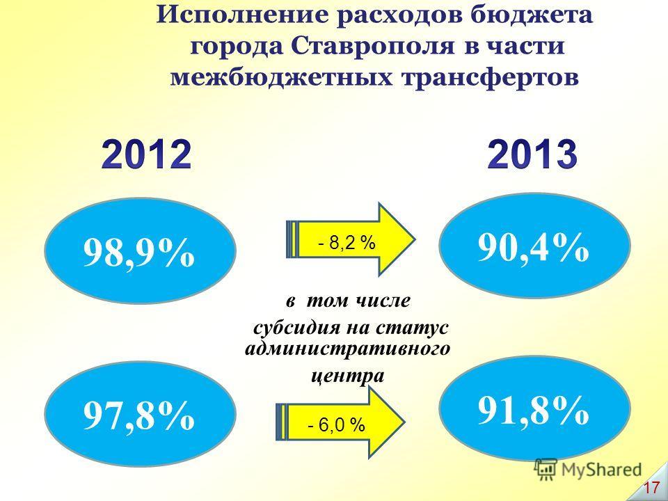 Исполнение расходов бюджета города Ставрополя в части межбюджетных трансфертов 98,9% 90,4% 97,8% 91,8% в том числе субсидия на статус административного центра - 8,2 % - 6,0 % 17