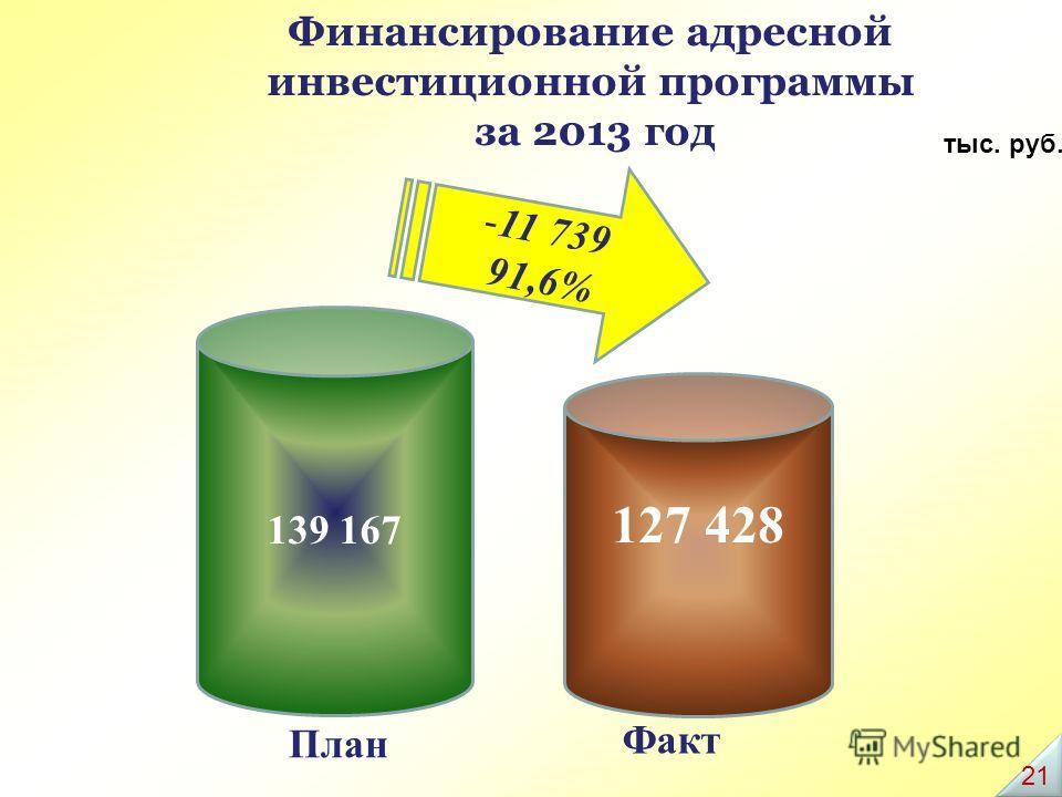 127 428 139 167 тыс. руб. Финансирование адресной инвестиционной программы за 2013 год -11 739 91,6% План Факт 21