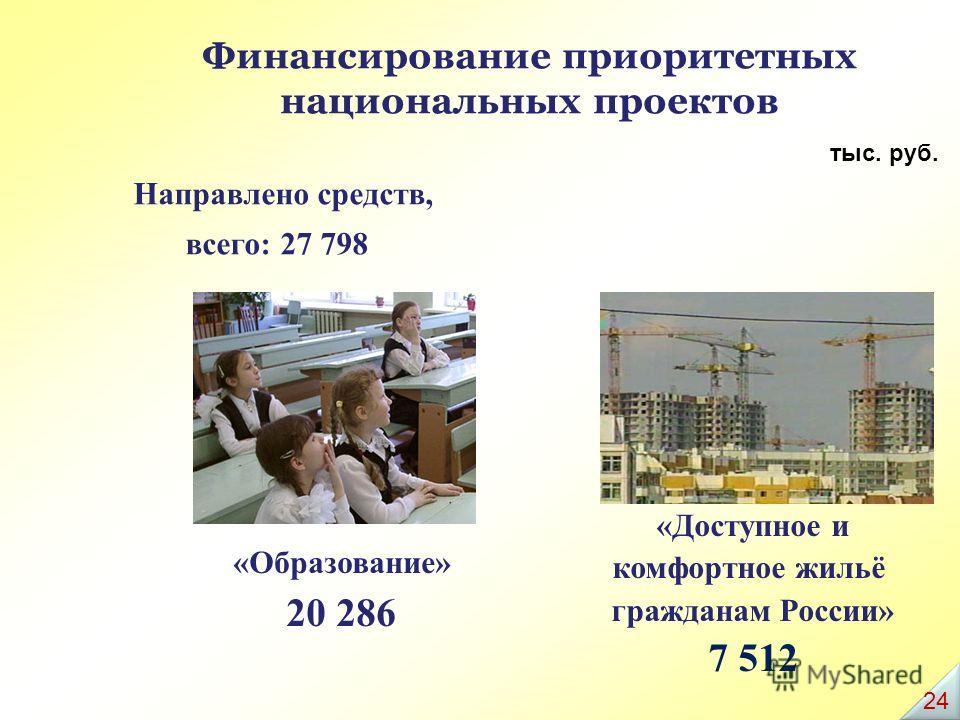 Финансирование приоритетных национальных проектов тыс. руб. «Доступное и комфортное жильё гражданам России» 7 512 «Образование» 20 286 Направлено средств, всего: 27 798 24