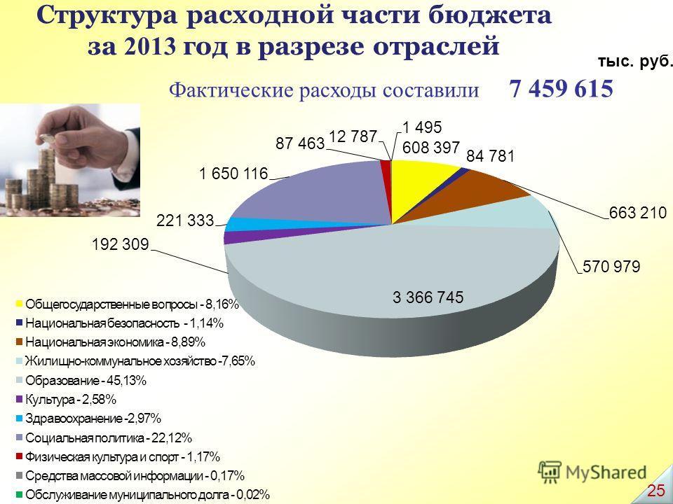 Структура расходной части бюджета за 2013 год в разрезе отраслей Фактические расходы составили 7 459 615 тыс. руб. 25