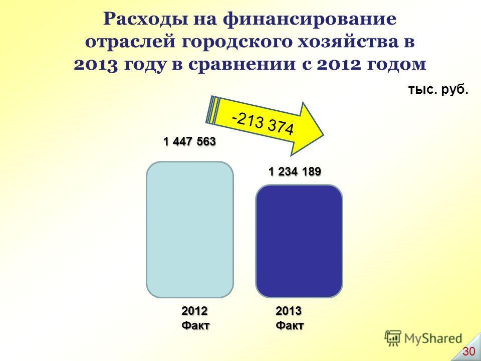 Расходы на финансирование отраслей городского хозяйства в 2013 году в сравнении с 2012 годом тыс. руб. 2012 Факт 2013Факт 1 447 563 1 234 189 -213 374 3030