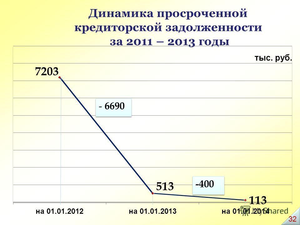 Динамика просроченной кредиторской задолженности за 2011 – 2013 годы тыс. руб. 32