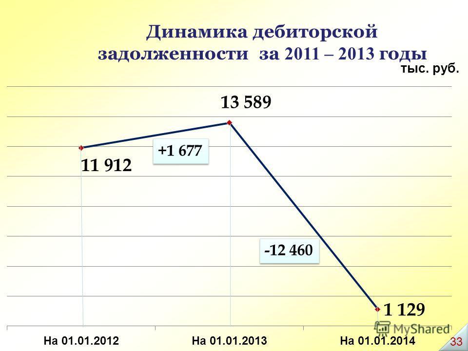 Динамика дебиторской задолженности за 2011 – 2013 годы +1 677 -12 460 тыс. руб. 33