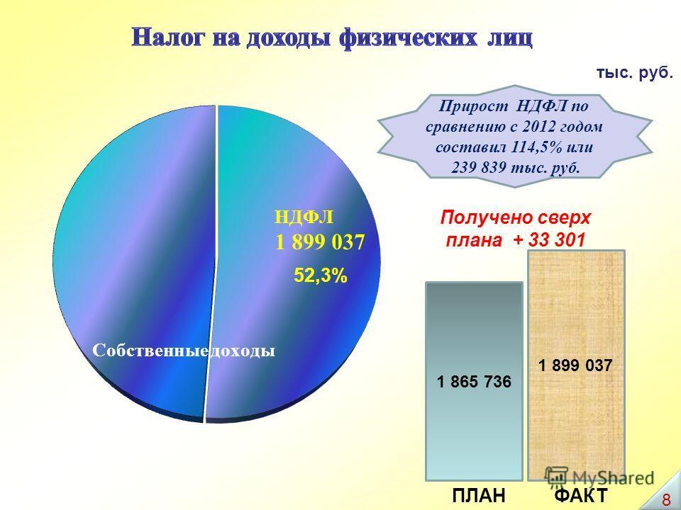 Прирост НДФЛ по сравнению с 2012 годом составил 114,5% или 239 839 тыс. руб. тыс. руб. 1 865 736 ПЛАНФАКТ 1 899 037 Получено сверх плана + 33 301 8 8