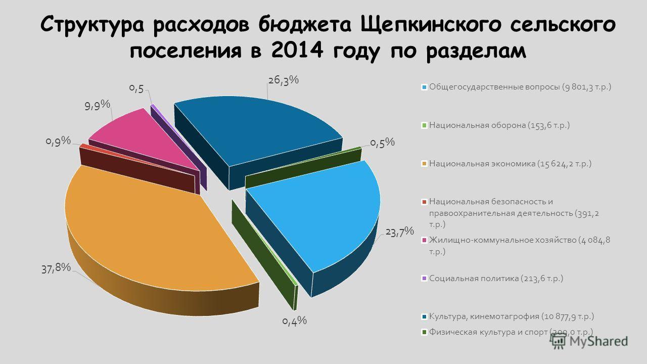 Структура расходов бюджета Щепкинского сельского поселения в 2014 году по разделам