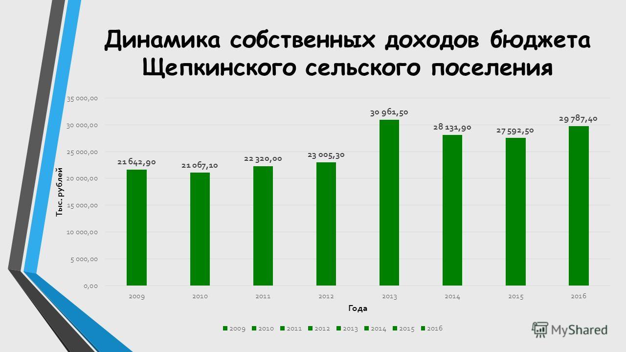 Динамика собственных доходов бюджета Щепкинского сельского поселения