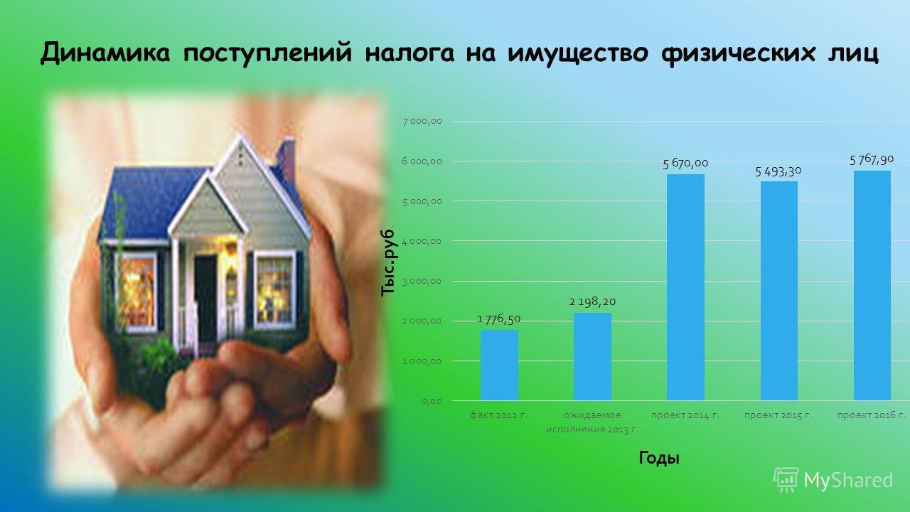 Динамика поступлений налога на имущество физических лиц