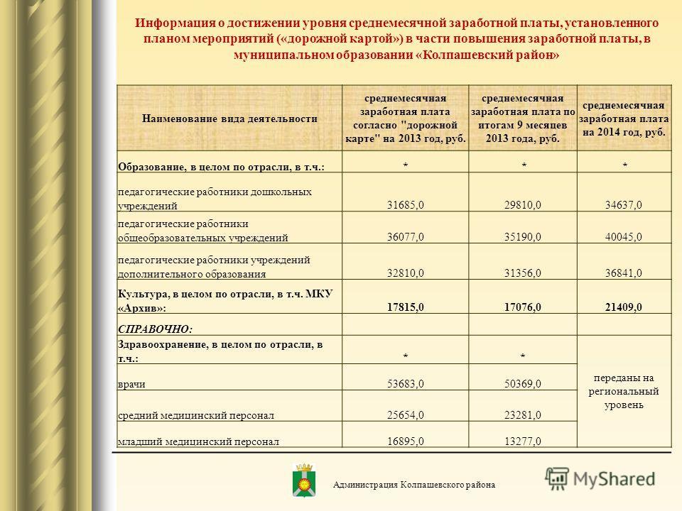 Информация о достижении уровня среднемесячной заработной платы, установленного планом мероприятий («дорожной картой») в части повышения заработной платы, в муниципальном образовании «Колпашевский район» Наименование вида деятельности среднемесячная з