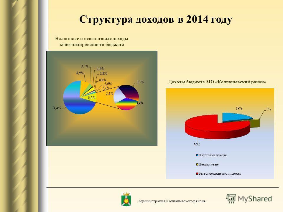 Структура доходов в 2014 году Налоговые и неналоговые доходы консолидированного бюджета Доходы бюджета МО «Колпашевский район» Администрация Колпашевского района
