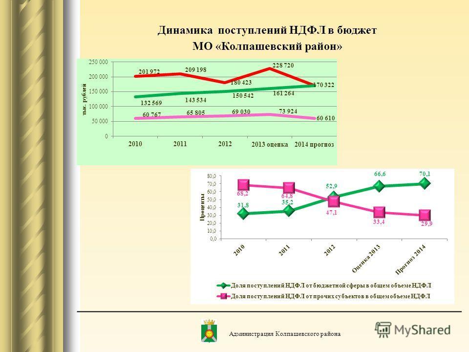 Динамика поступлений НДФЛ в бюджет МО «Колпашевский район» Администрация Колпашевского района