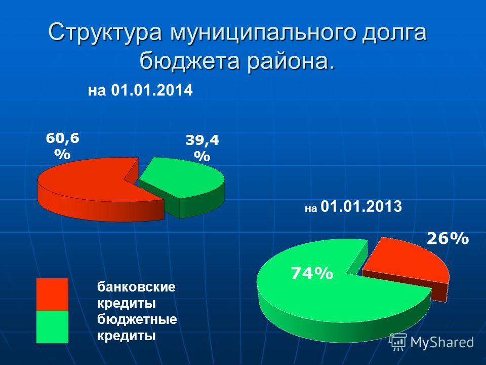 Структура муниципального долга бюджета района. банковские кредиты бюджетные кредиты