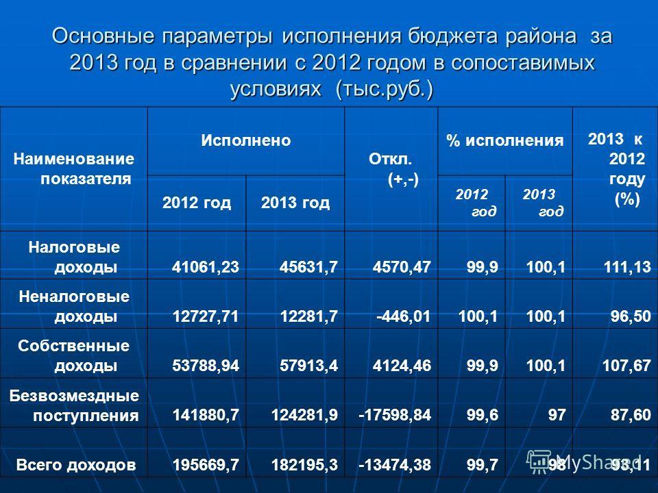 Основные параметры исполнения бюджета района за 2013 год в сравнении с 2012 годом в сопоставимых условиях (тыс.руб.) Наименование показателя Исполнено Откл. (+,-) % исполнения 2013 к 2012 году (%) 2012 год 2013 год 2012 год 2013 год Налоговые доходы