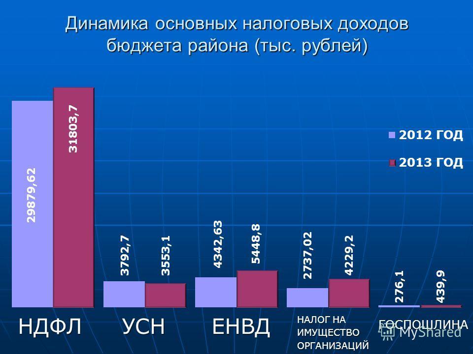 Динамика основных налоговых доходов бюджета района (тыс. рублей) НДФЛУСНЕНВД НАЛОГ НА ИМУЩЕСТВООРГАНИЗАЦИЙ ГОСПОШЛИНА