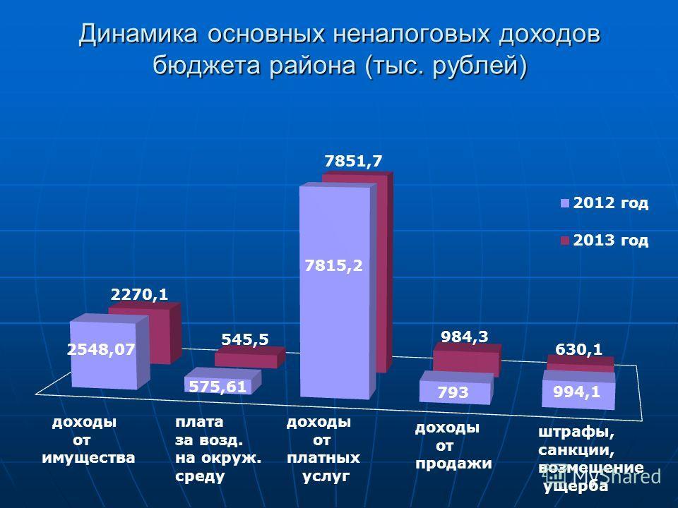 Динамика основных неналоговых доходов бюджета района (тыс. рублей)