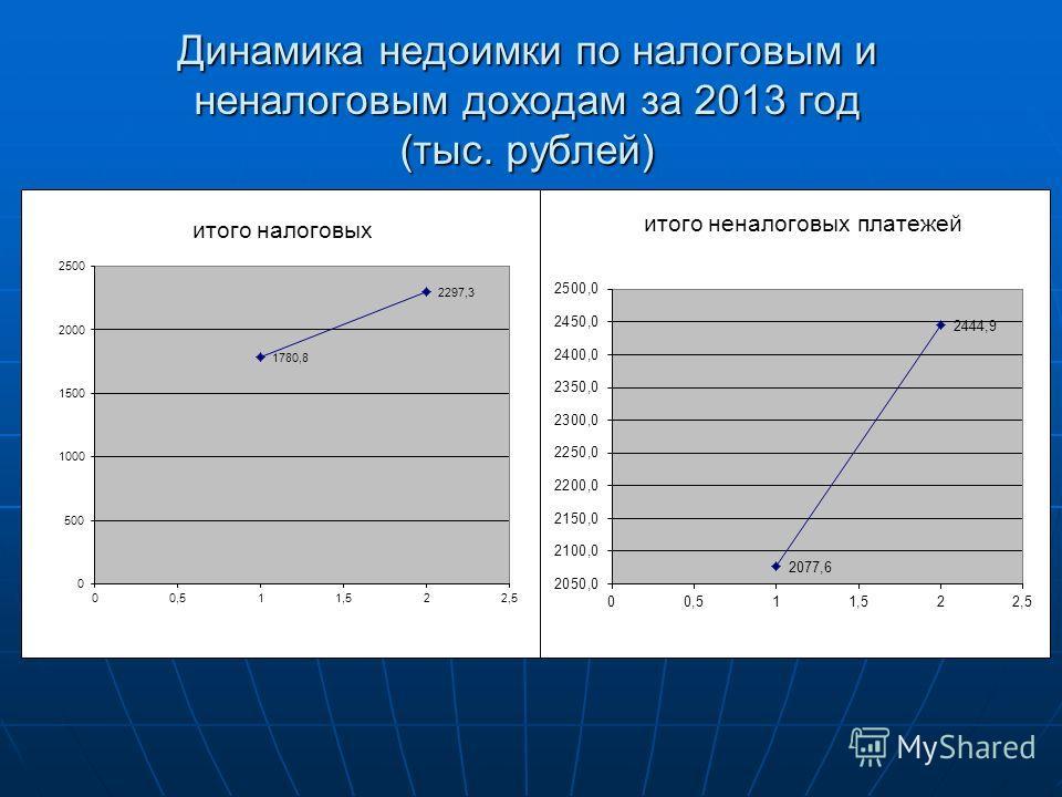 Динамика недоимки по налоговым и неналоговым доходам за 2013 год (тыс. рублей)