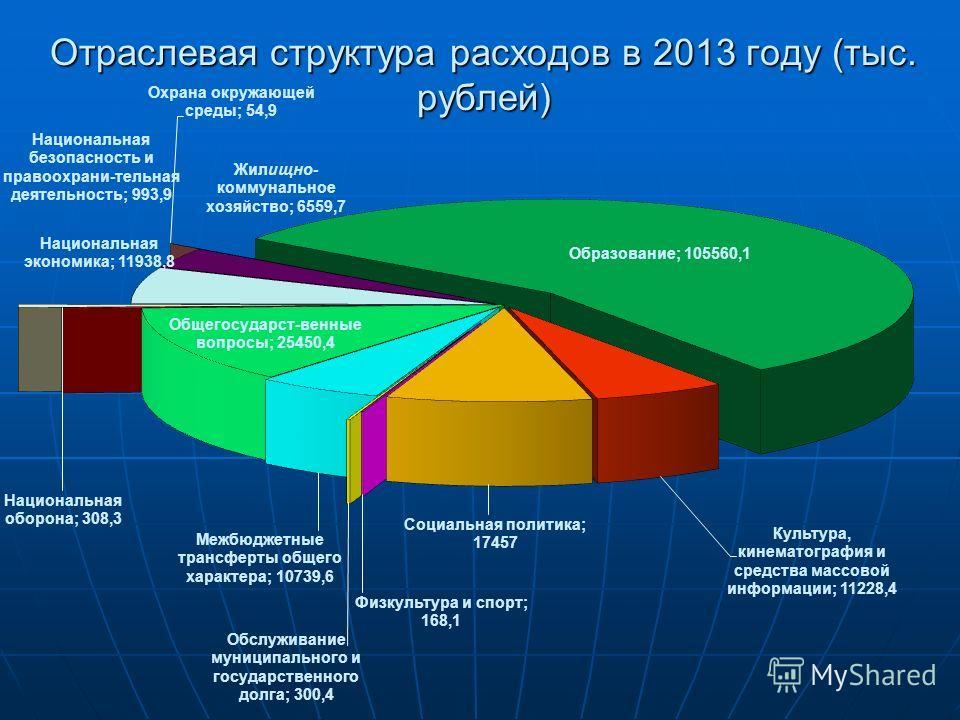 Отраслевая структура расходов в 2013 году (тыс. рублей)