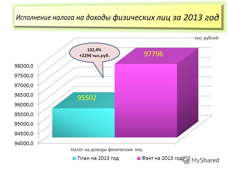 102,4% +2294 тыс.руб.