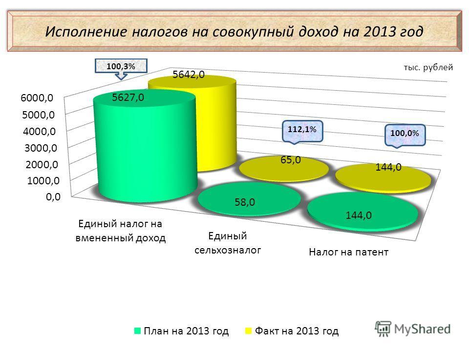 Исполнение налогов на совокупный доход на 2013 год