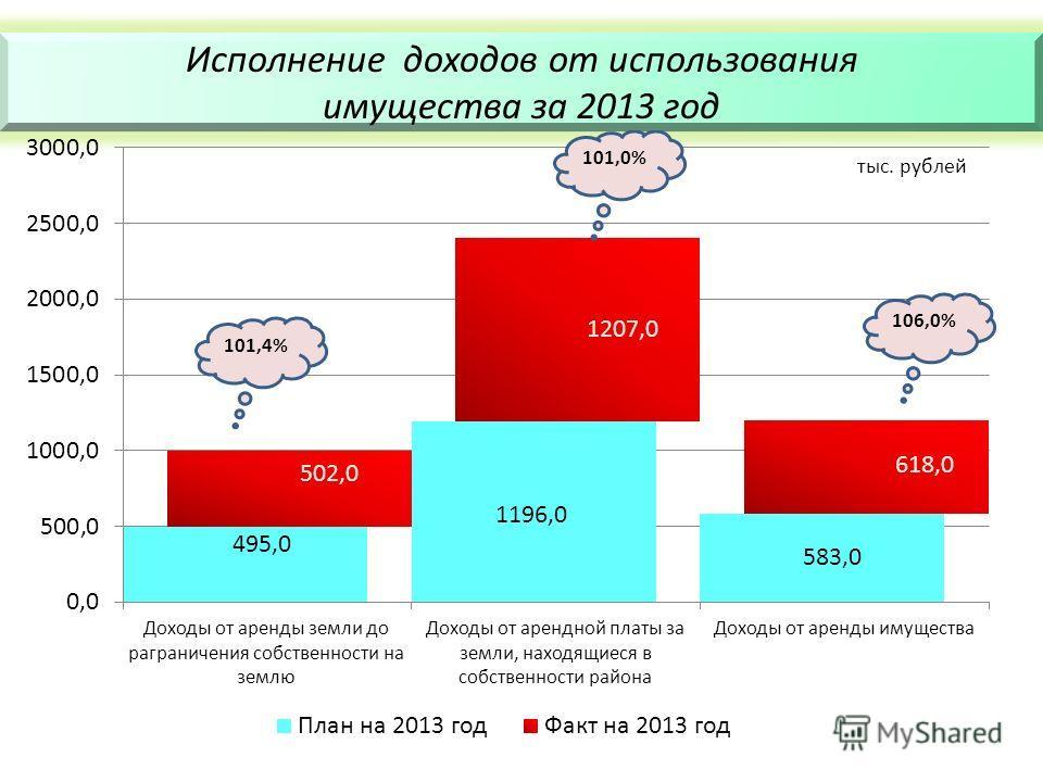 Исполнение доходов от использования имущества за 2013 год