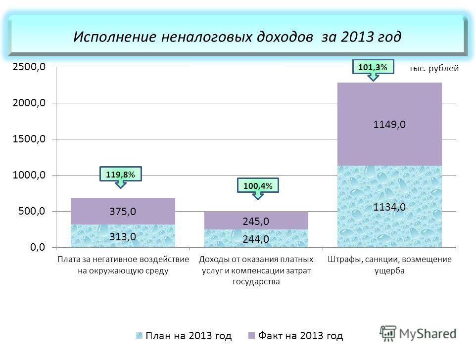Исполнение неналоговых доходов за 2013 год