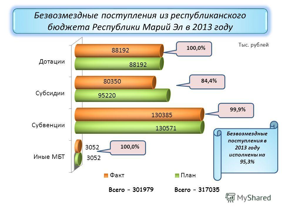Безвозмездные поступления из республиканского бюджета Республики Марий Эл в 2013 году