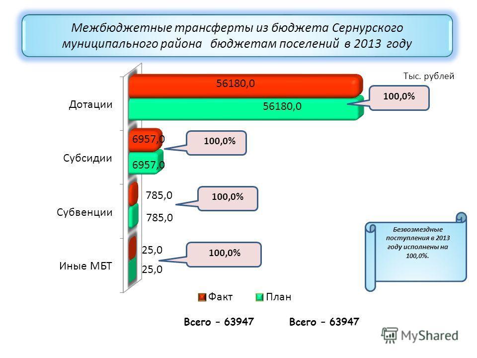 Межбюджетные трансферты из бюджета Сернурского муниципального района бюджетам поселений в 2013 году