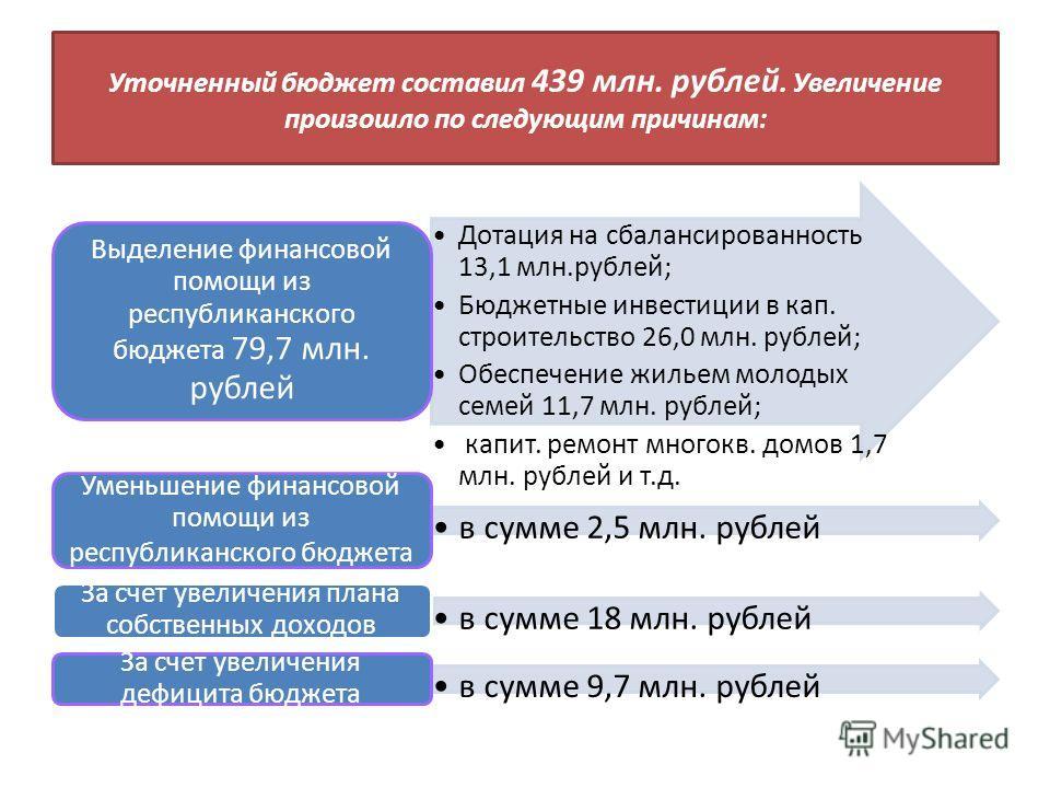 Уточненный бюджет составил 439 млн. рублей. Увеличение произошло по следующим причинам: Дотация на сбалансированность 13,1 млн.рублей; Бюджетные инвестиции в кап. строительство 26,0 млн. рублей; Обеспечение жильем молодых семей 11,7 млн. рублей; капи