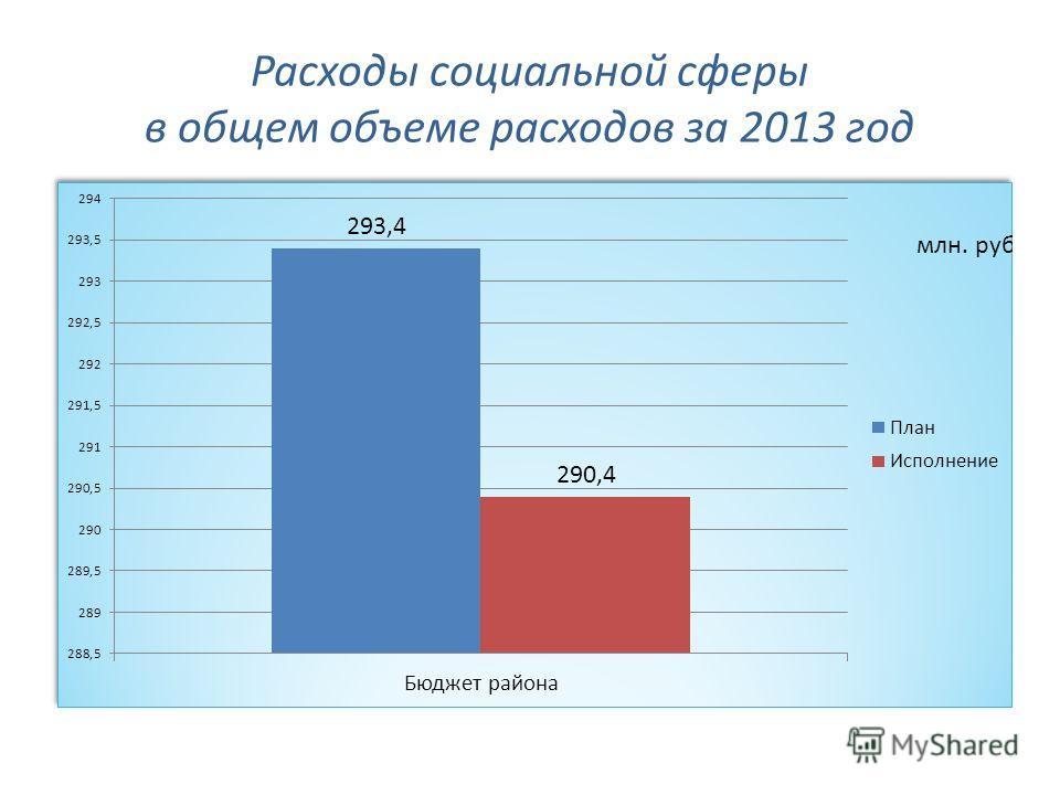 Расходы социальной сферы в общем объеме расходов за 2013 год
