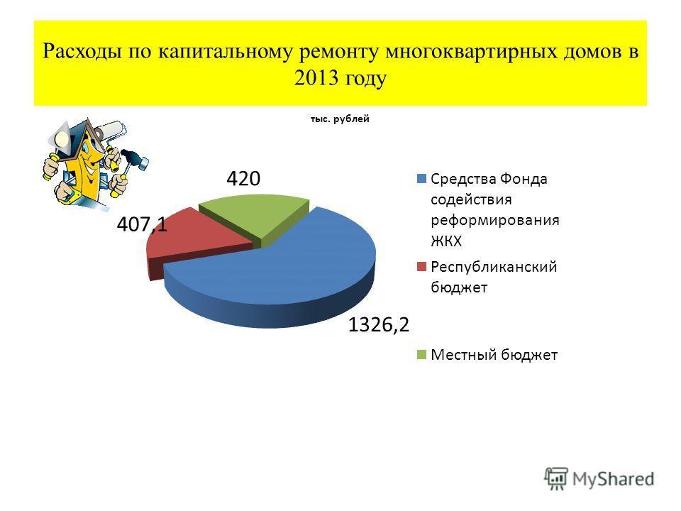 Расходы по капитальному ремонту многоквартирных домов в 2013 году