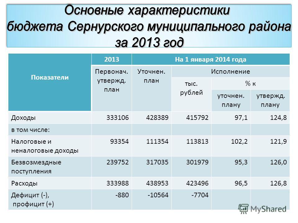 Показатели 2013На 1 января 2014 года Первонач. утвержд. план Уточнен. план Исполнение тыс. рублей % к уточнен. плану утвержд. плану Доходы 33310642838941579297,1124,8 в том числе: Налоговые и неналоговые доходы 93354111354113813102,2121,9 Безвозмездн