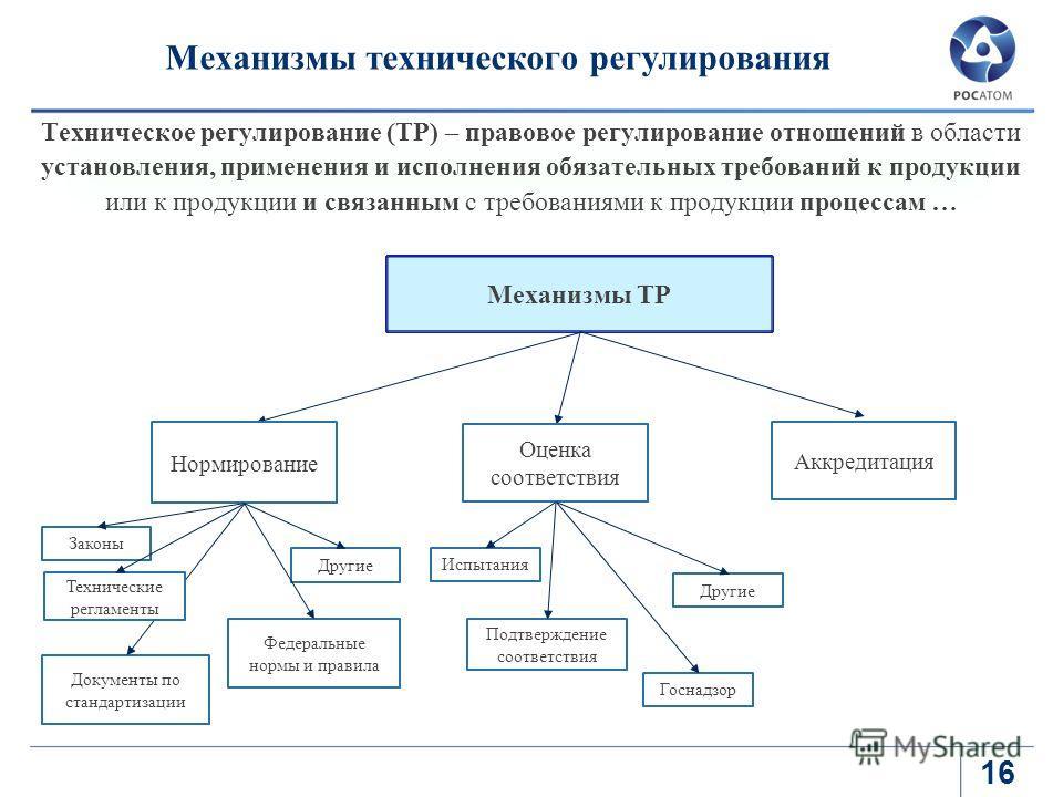 Механизмы технического регулирования 16 Техническое регулирование (ТР) – правовое регулирование отношений в области установления, применения и исполнения обязательных требований к продукции или к продукции и связанным с требованиями к продукции проце