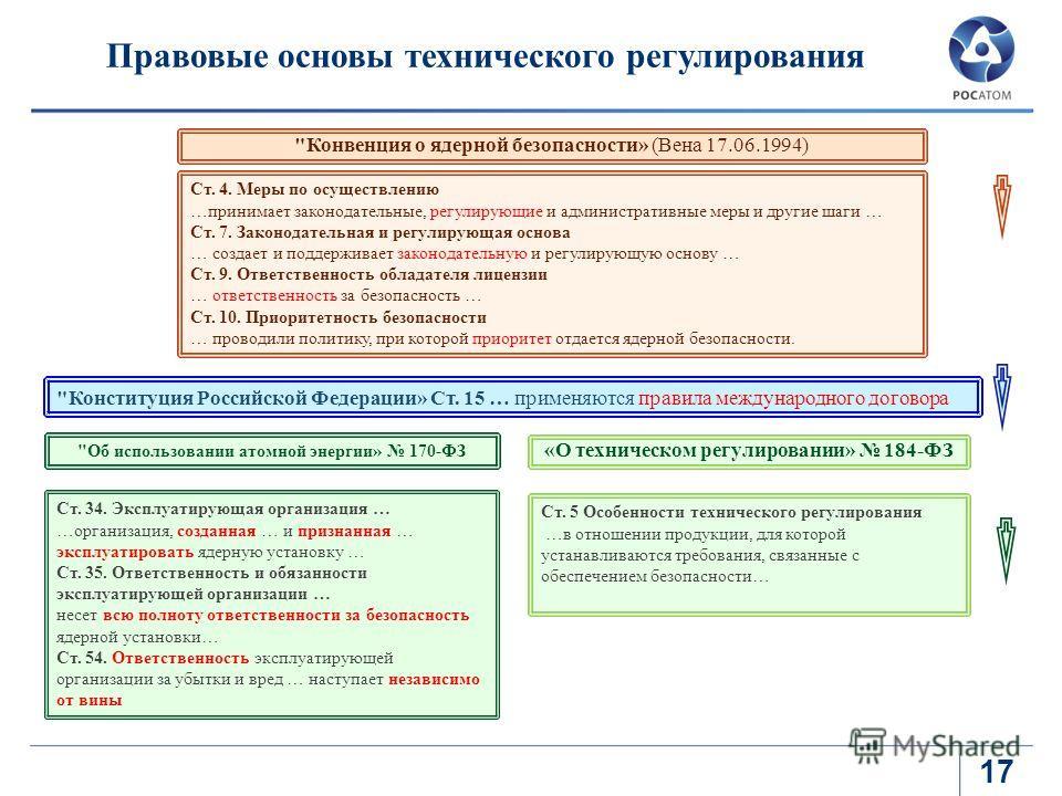 17 Правовые основы технического регулирования