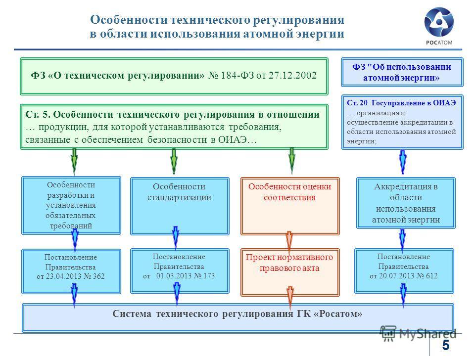 5 Особенности технического регулирования в области использования атомной энергии ФЗ «О техническом регулировании» 184-ФЗ от 27.12.2002 Ст. 5. Особенности технического регулирования в отношении … продукции, для которой устанавливаются требования, связ