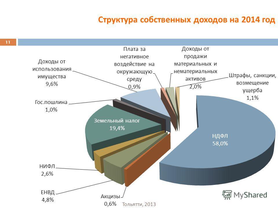 Структура собственных доходов на 2014 год 11 Тольятти, 2013