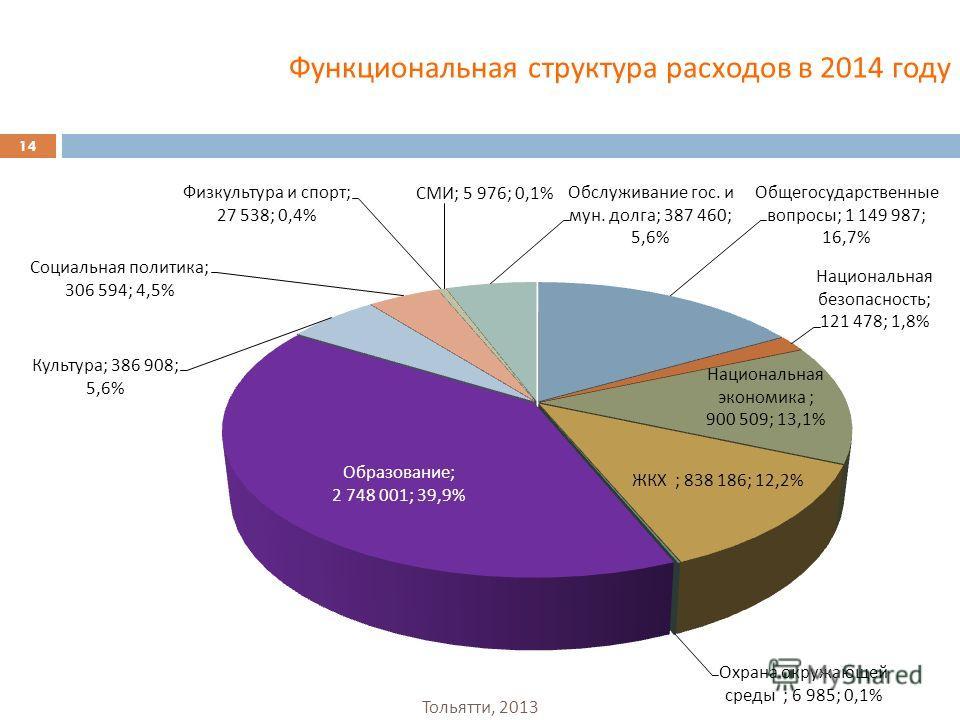 Функциональная структура расходов в 2014 году 14 Тольятти, 2013
