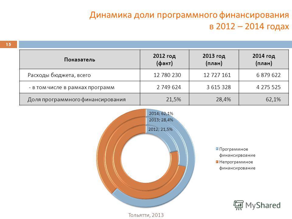 15 Тольятти, 2013 Показатель 2012 год ( факт ) 2013 год ( план ) 2014 год ( план ) Расходы бюджета, всего 12 780 23012 727 1616 879 622 - в том числе в рамках программ 2 749 6243 615 3284 275 525 Доля программного финансирования 21,5%28,4%62,1% Динам