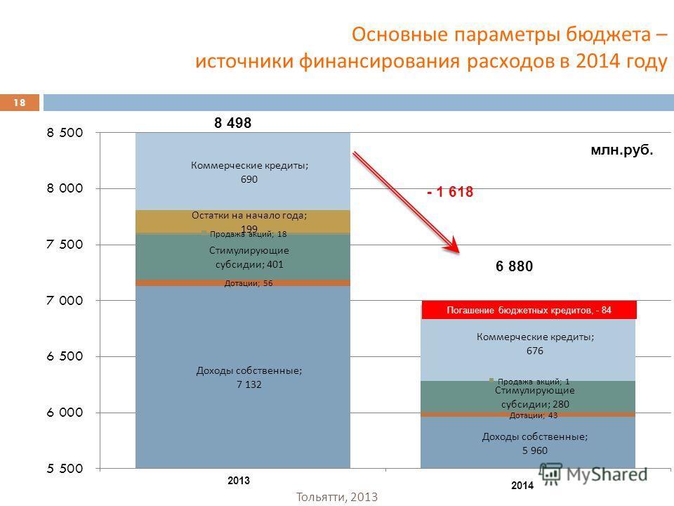 Основные параметры бюджета – источники финансирования расходов в 2014 году 8 498 6 880 - 1 618 млн.руб. Погашение бюджетных кредитов, - 84 2014 2013 18 Тольятти, 2013