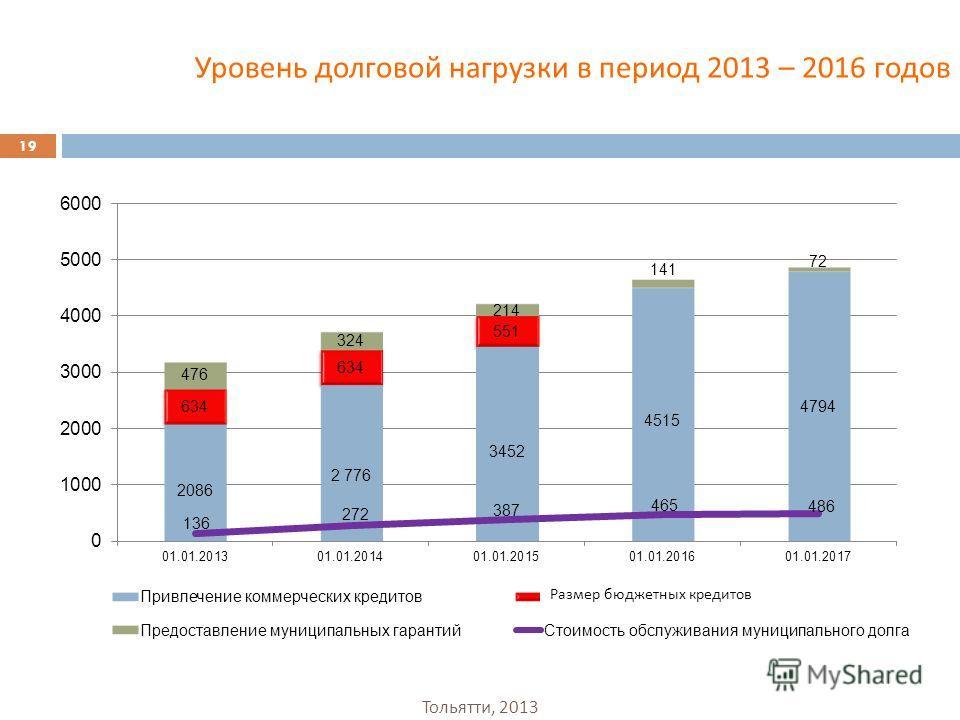 Уровень долговой нагрузки в период 2013 – 2016 годов 19 Размер бюджетных кредитов Тольятти, 2013