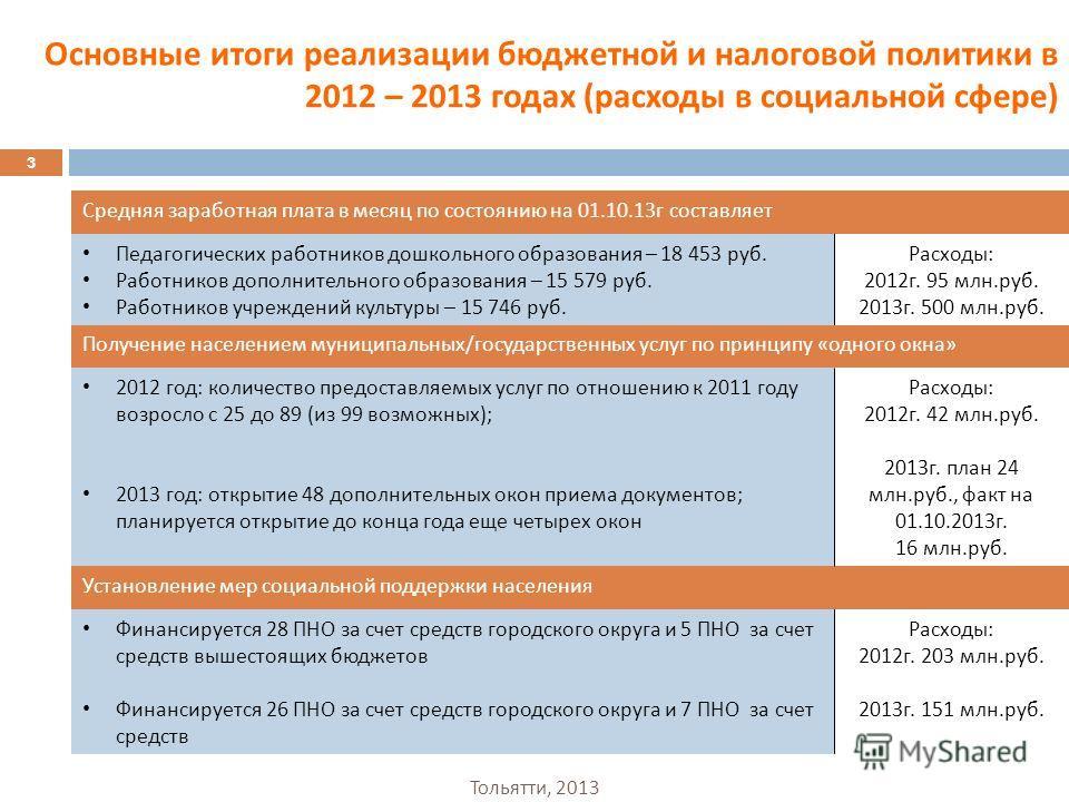 Основные итоги реализации бюджетной и налоговой политики в 2012 – 2013 годах ( расходы в социальной сфере ) 3 Средняя заработная плата в месяц по состоянию на 01.10.13 г составляет Педагогических работников дошкольного образования – 18 453 руб. Работ