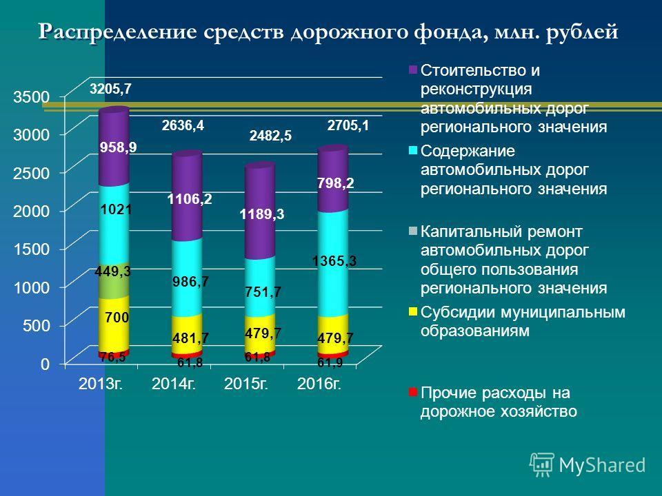 Распределение средств дорожного фонда, млн. рублей 3205,7 2636,4