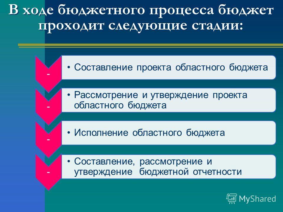 В ходе бюджетного процесса бюджет проходит следующие стадии: - Составление проекта областного бюджета - Рассмотрение и утверждение проекта областного бюджета - Исполнение областного бюджета - Составление, рассмотрение и утверждение бюджетной отчетнос