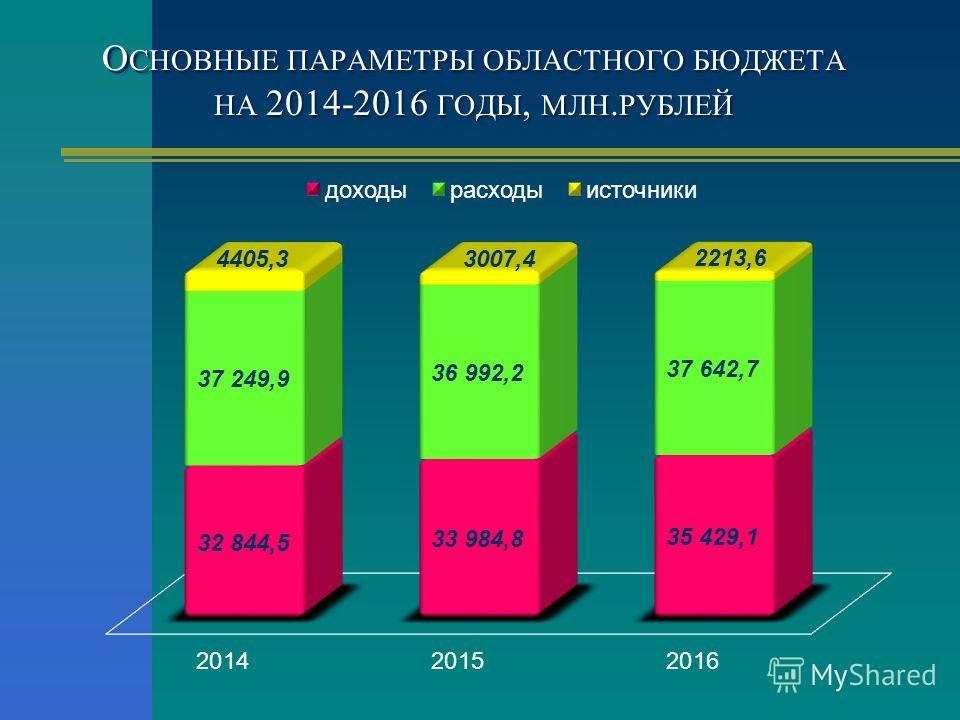 О СНОВНЫЕ ПАРАМЕТРЫ ОБЛАСТНОГО БЮДЖЕТА НА 2014-2016 ГОДЫ, МЛН. РУБЛЕЙ