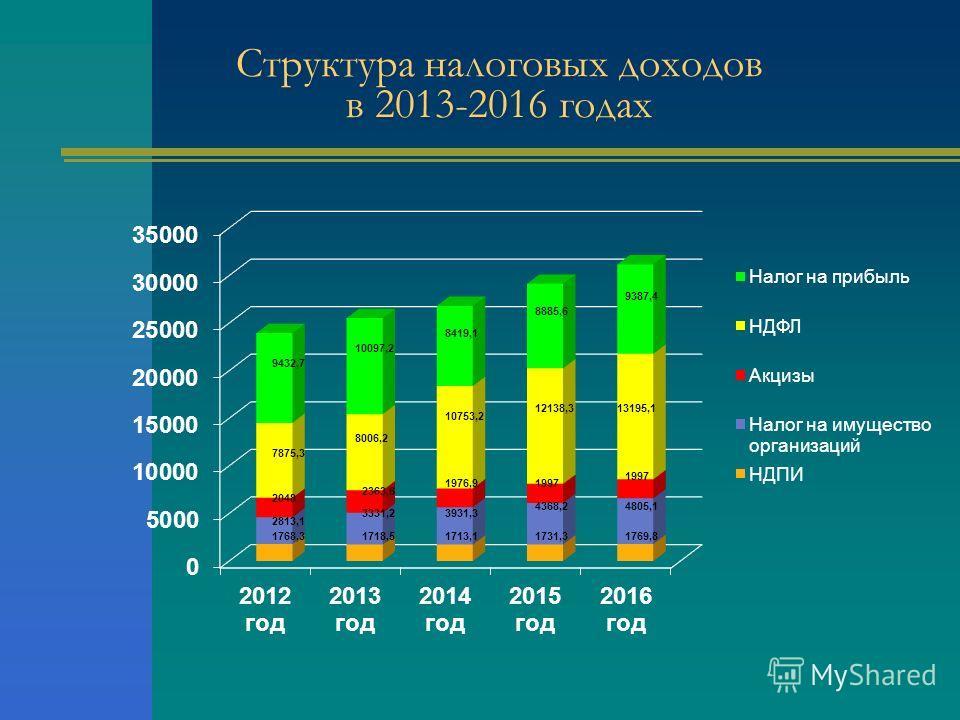 Структура налоговых доходов в 2013-2016 годах