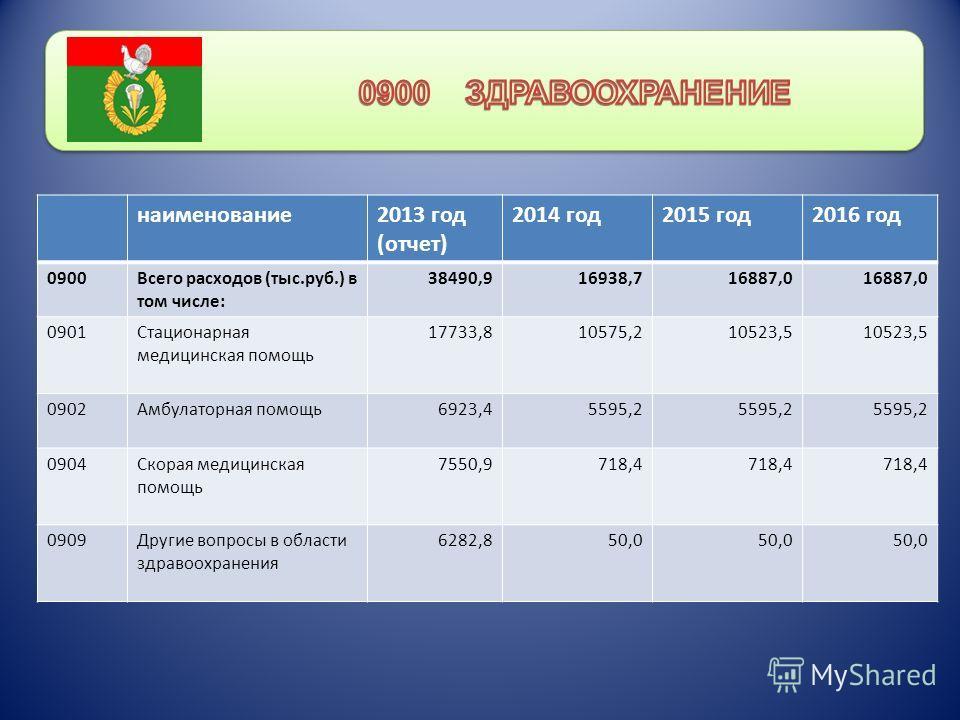 наименование 2013 год (отчет) 2014 год 2015 год 2016 год 0900Всего расходов (тыс.руб.) в том числе: 38490,916938,716887,0 0901Стационарная медицинская помощь 17733,810575,210523,5 0902Амбулаторная помощь 6923,45595,2 0904Скорая медицинская помощь 755