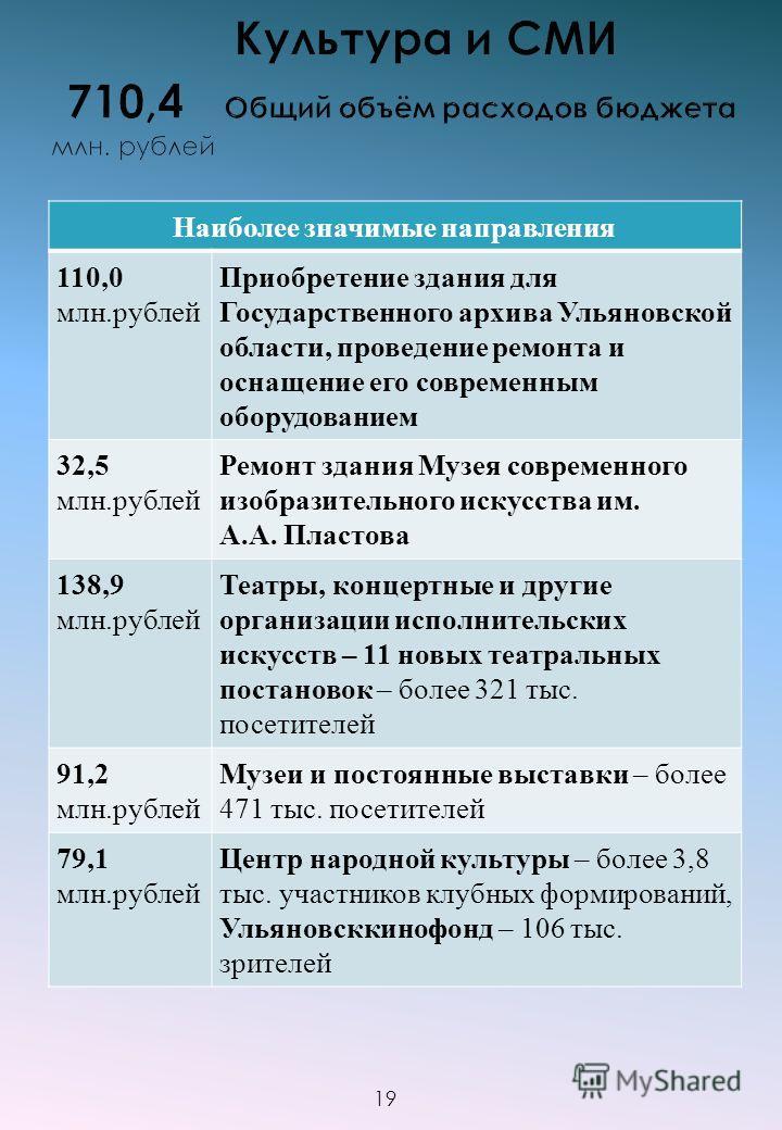 Наиболее значимые направления 110,0 млн.рублей Приобретение здания для Государственного архива Ульяновской области, проведение ремонта и оснащение его современным оборудованием 32,5 млн.рублей Ремонт здания Музея современного изобразительного искусст