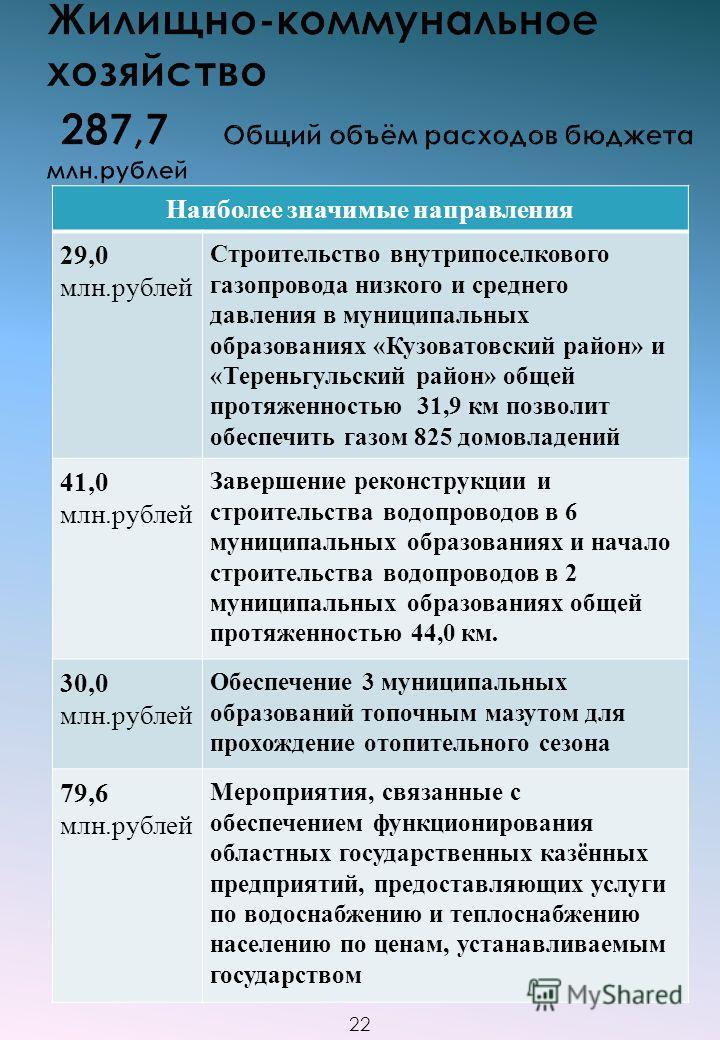 Наиболее значимые направления 29,0 млн.рублей Строительство внутрипоселкового газопровода низкого и среднего давления в муниципальных образованиях «Кузоватовский район» и «Тереньгульский район» общей протяженностью 31,9 км позволит обеспечить газом 8